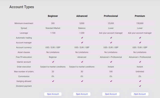 BTC Robotics Account Types